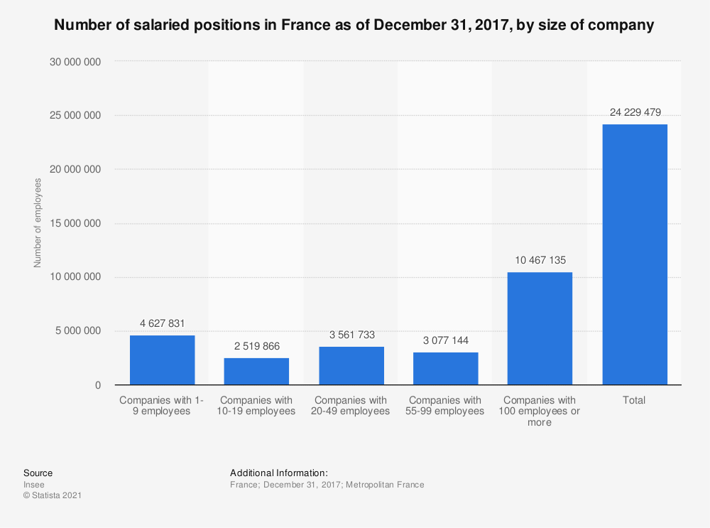 Statistic: Number of salaried positions in France as of December 31, 2017, by size of company   Statista