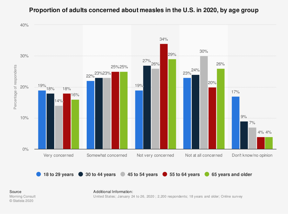 Statistic: Proportion of adults concerned about measles in the U.S. in 2020, by age group   Statista