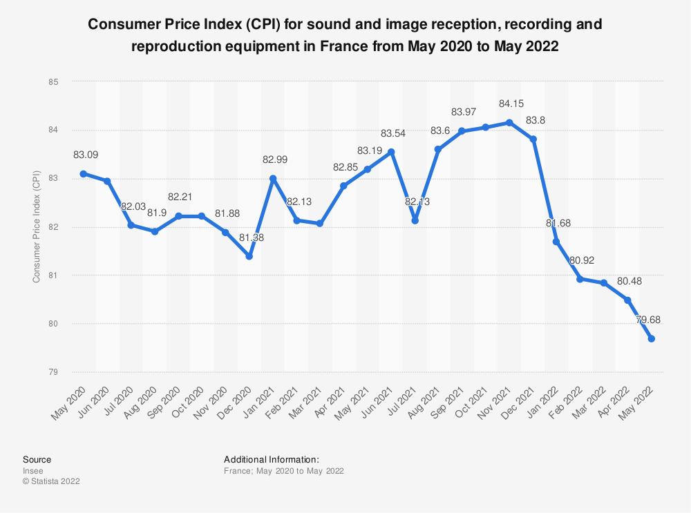 Statistic: Consumer Price Index (CPI) for sound and image reception, recording and reproduction equipment in France from September 2018 to December 2020 | Statista