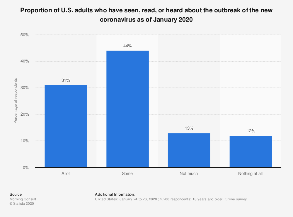 Statistic: Proportion of U.S. adults who have seen, read, or heard about the outbreak of the new coronavirus as of January 2020 | Statista