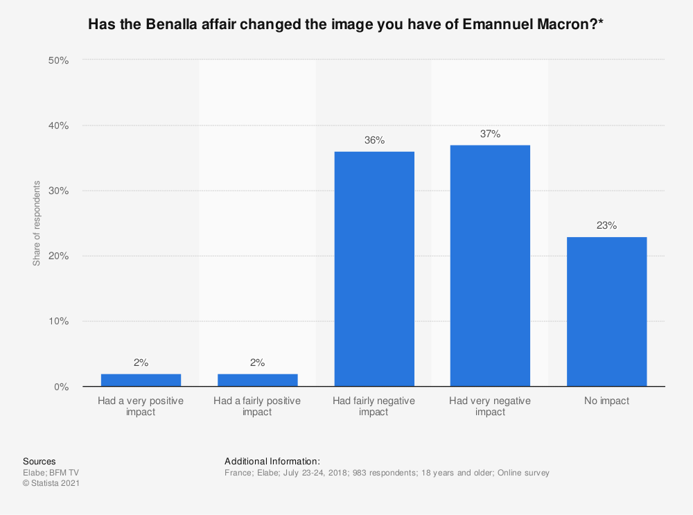 Statistic: Has the Benalla affair changed the image you have of Emannuel Macron?* | Statista