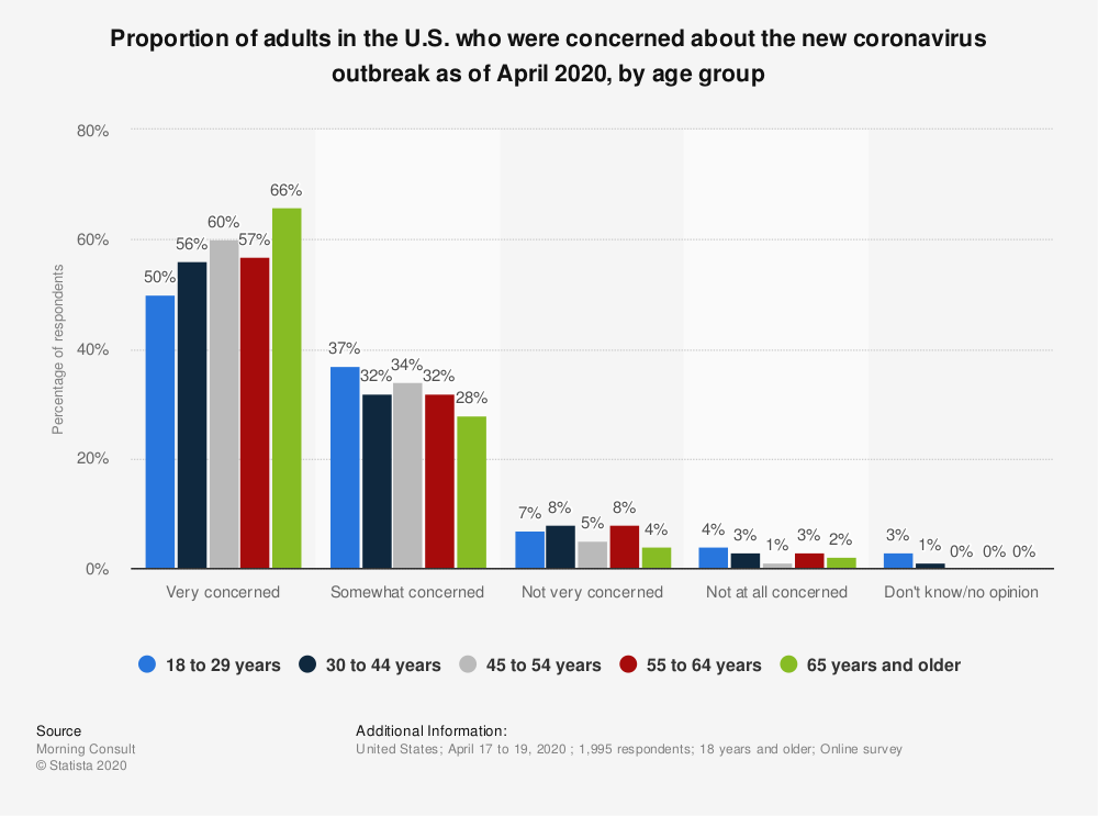 Statistic: Proportion of adults in the U.S. who were concerned about the new coronavirus outbreak as of January 2020, by age group | Statista