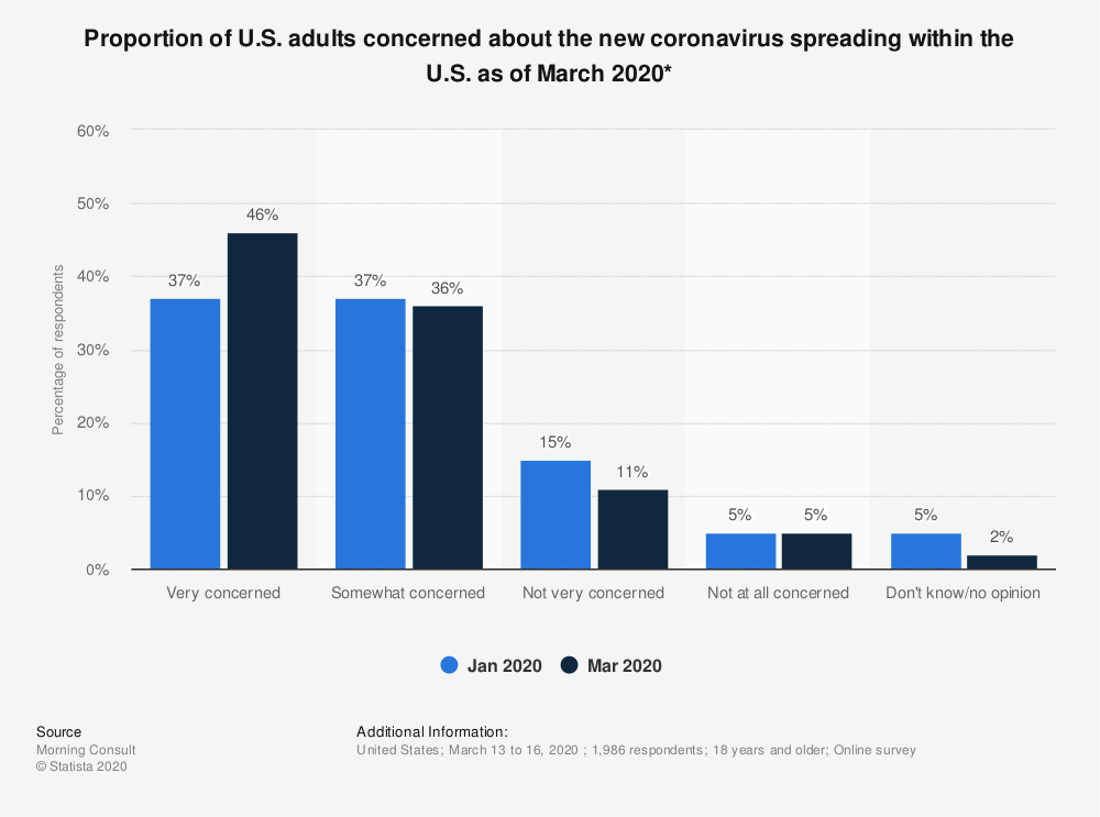 Statistic: Proportion of U.S. adults concerned about the new coronavirus spreading within the U.S. as of March 2020* | Statista