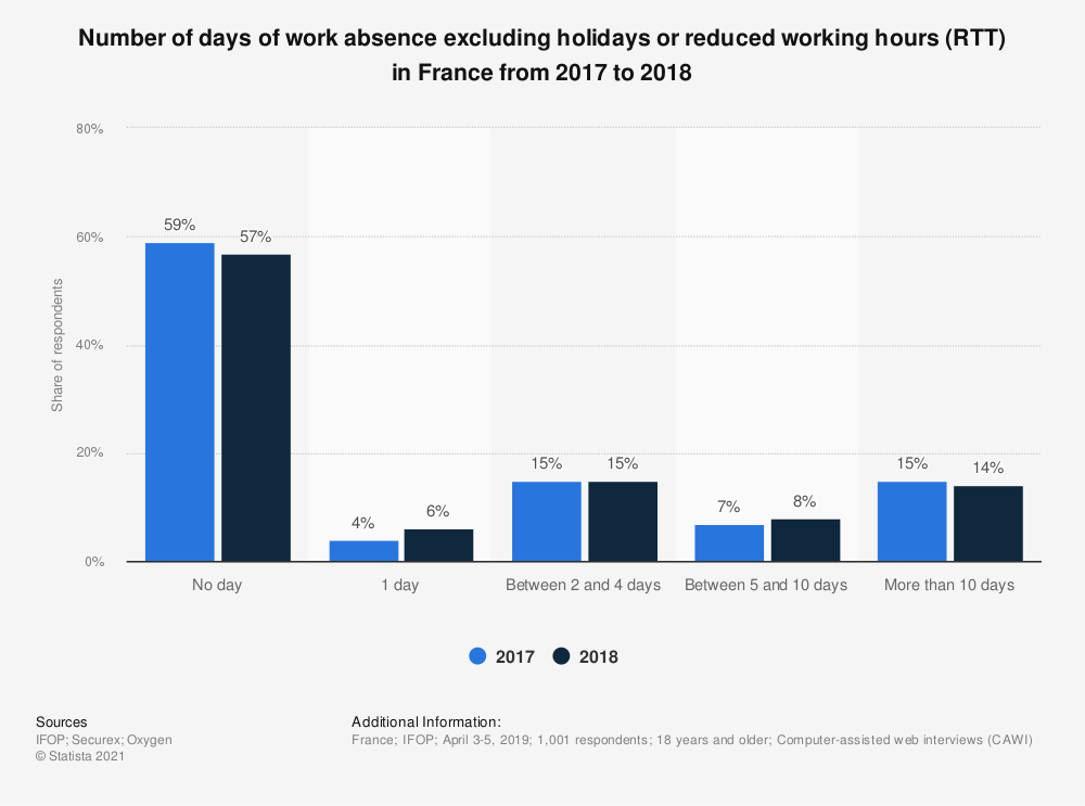 Statistic: Number of days of work absence excluding holidays or reduced working hours (RTT) in France from 2017 to 2018 | Statista