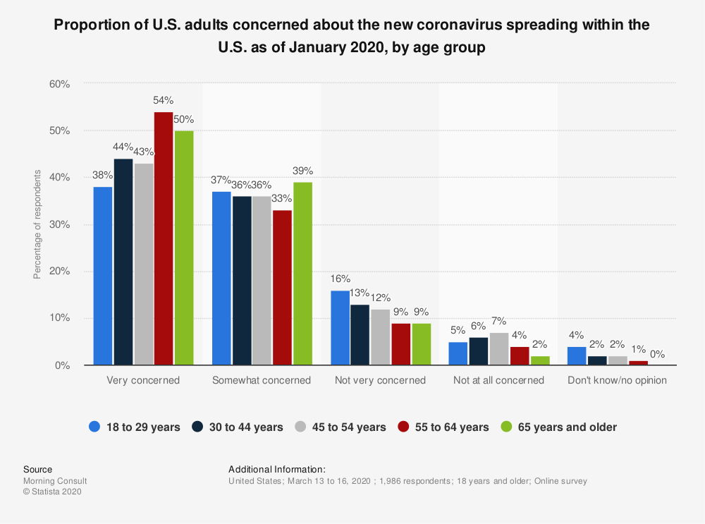 Statistic: Proportion of U.S. adults concerned about the new coronavirus spreading within the U.S. as of January 2020, by age group | Statista