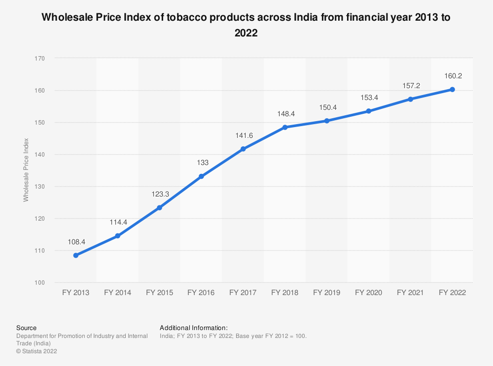 Statistic: Wholesale Price Index of tobacco products across India from financial year 2013 to 2019   Statista