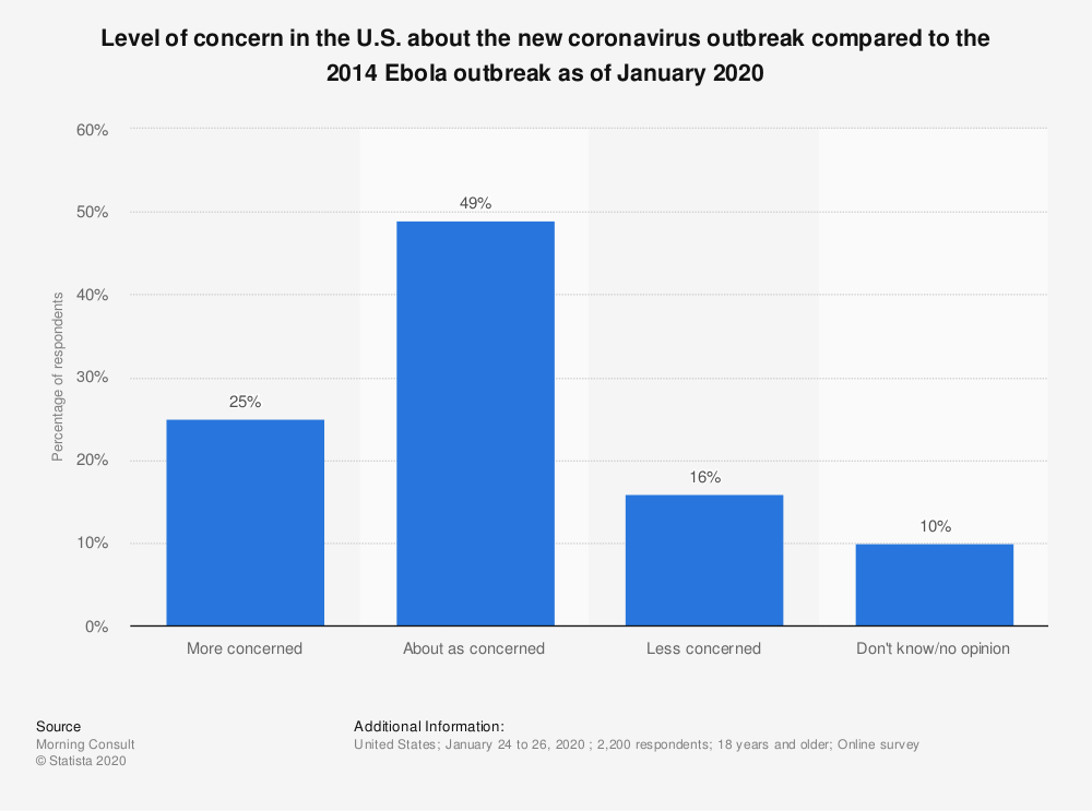 Statistic: Level of concern in the U.S. about the new coronavirus outbreak compared to the 2014 Ebola outbreak as of January 2020 | Statista