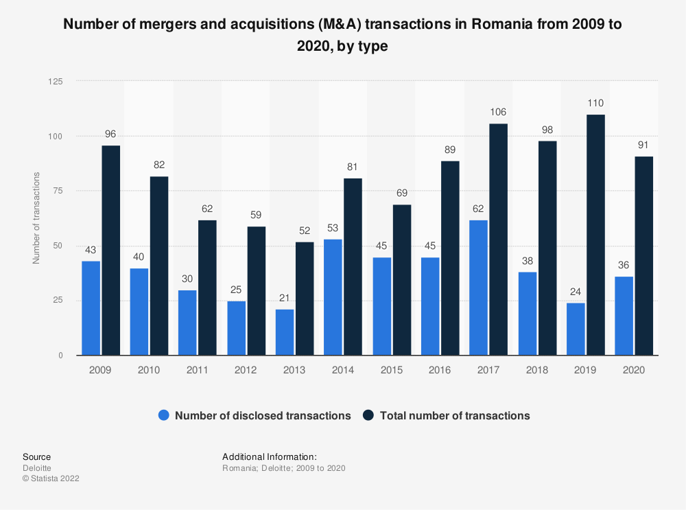 Statistic: Number of mergers and acquisitions (M&A) transactions in Romania from 2009 to 2020, by type | Statista
