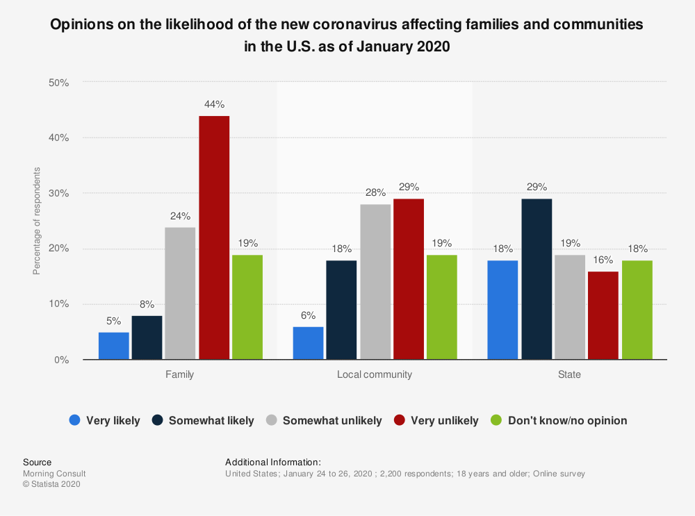 Statistic: Opinions on the likelihood of the new coronavirus affecting families and communities in the U.S. as of January 2020 | Statista