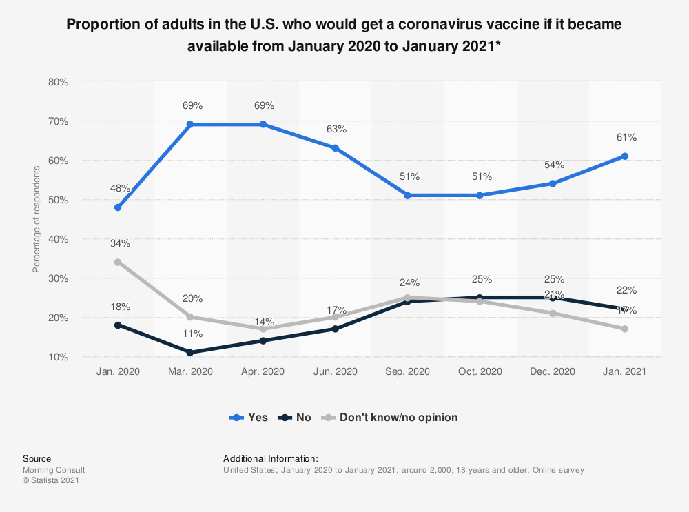Statistic: Proportion of adults in the U.S. who would get a coronavirus vaccine if it became available from January to June 2020* | Statista