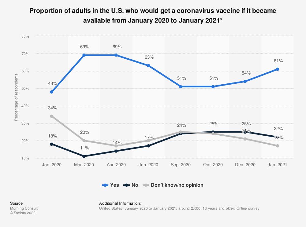 Coronavirus Vaccine Hypothetical Acceptance U S October 2020 Statista