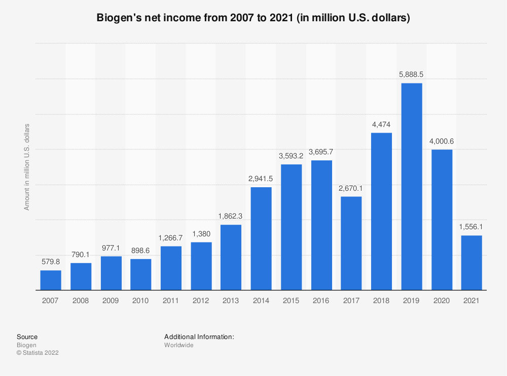 Statistic: Biogen's net income from 2007 to 2019 (in million U.S. dollars) | Statista