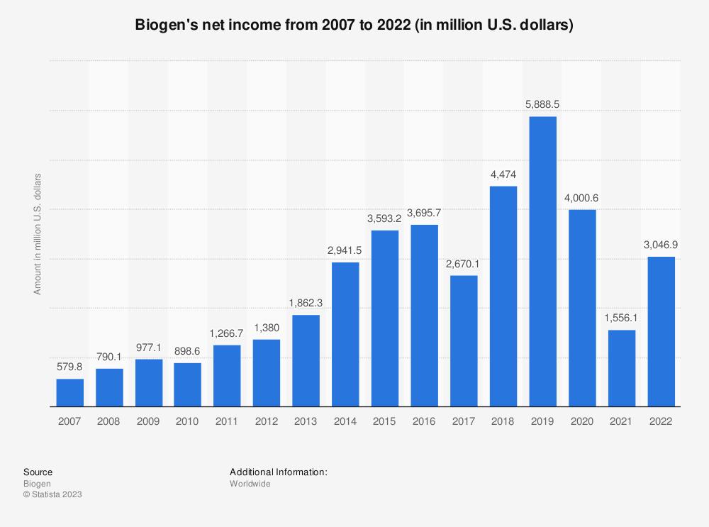 Statistic: Biogen's net income from 2007 to 2020 (in million U.S. dollars) | Statista