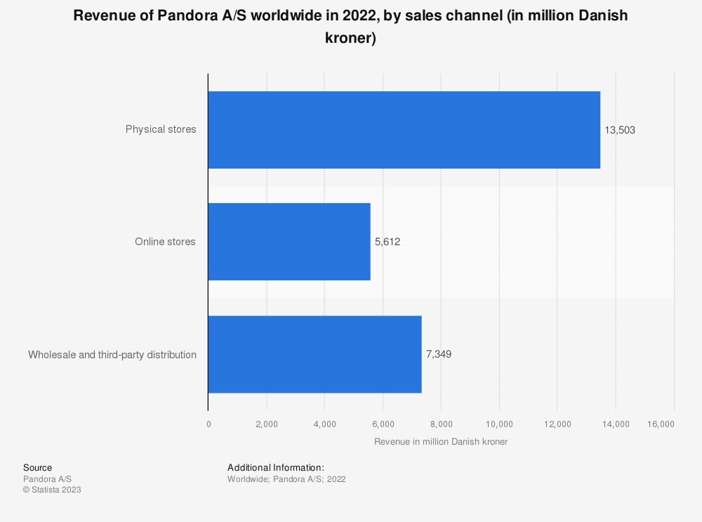Statistic: Revenue of Pandora A/S worldwide in 2019, by sales channel (in million Danish kroner) | Statista