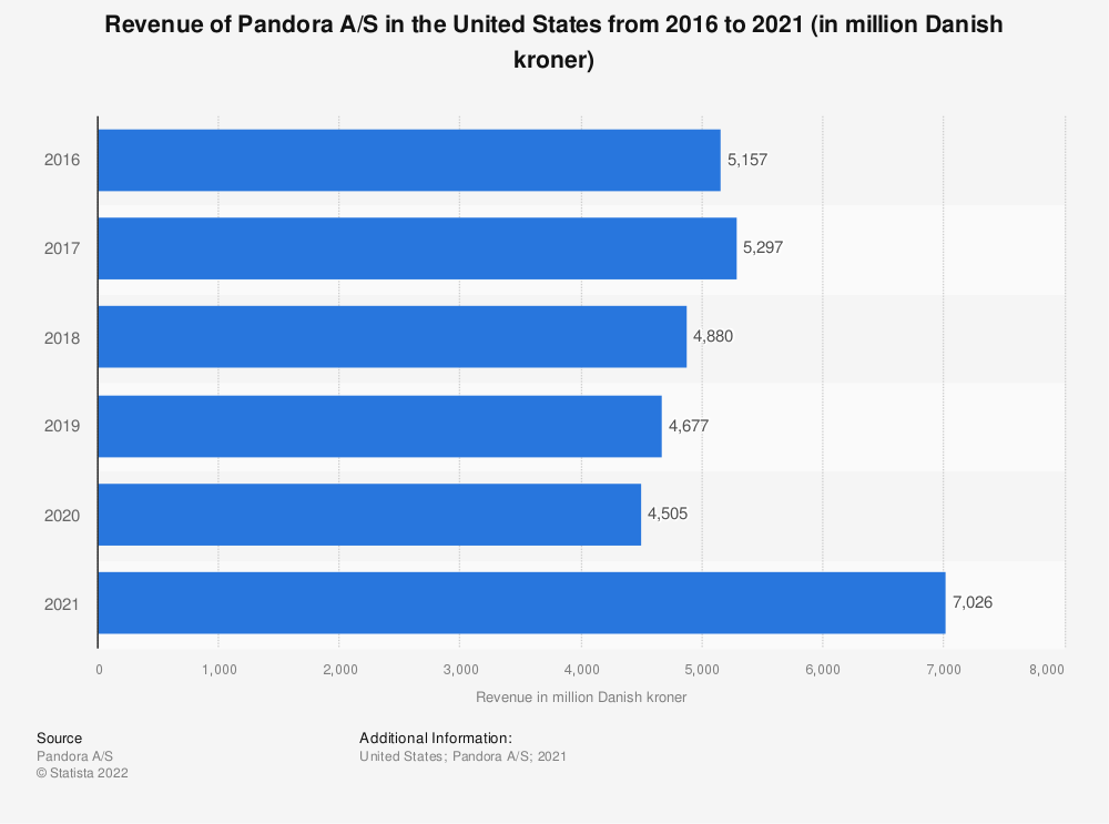 Statistic: Revenue of Pandora A/S in the United States from 2016 to 2020 (in million Danish kroner) | Statista