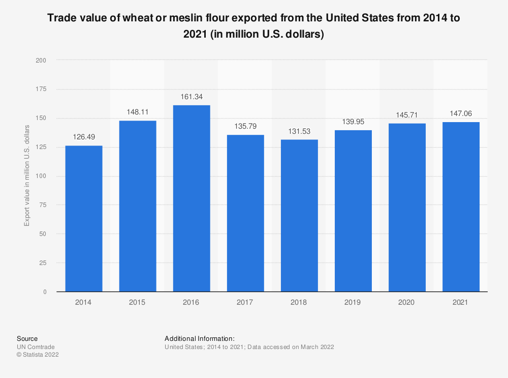Statistic: Trade value of wheat or meslin flour exported from the United States from 2014 to 2018 (in million U.S. dollars) | Statista