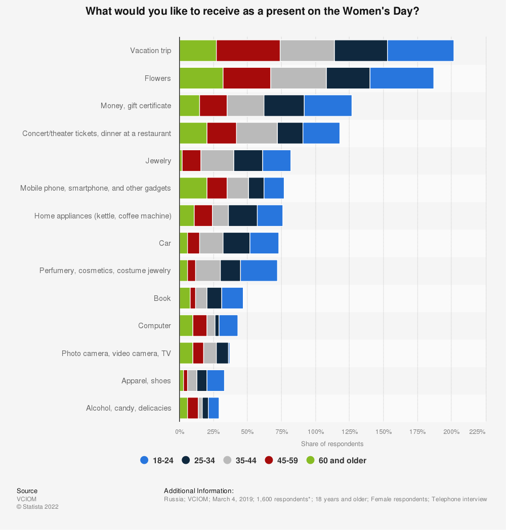Statistic: What would you like to receive as a present on the Women's Day?* | Statista