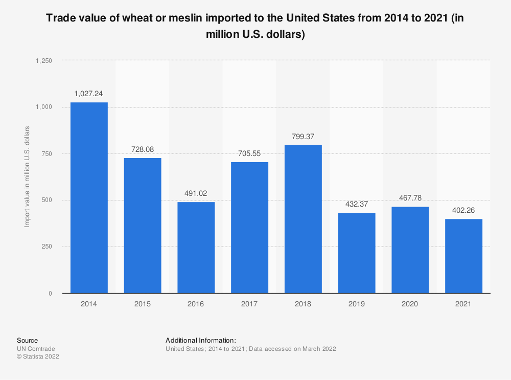 Statistic: Trade value of wheat or meslin imported to the United States from 2014 to 2018 (in million U.S. dollars) | Statista
