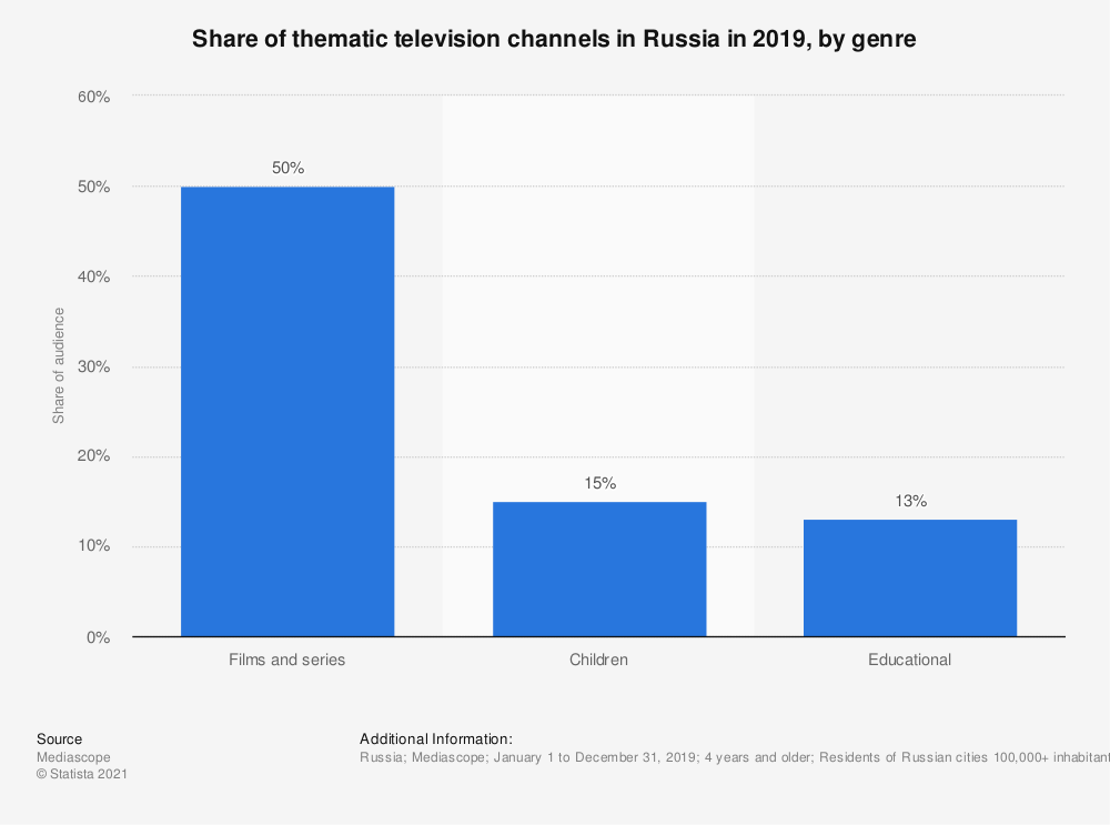 Statistic: Share of thematic television channels in Russia in 2019, by genre | Statista