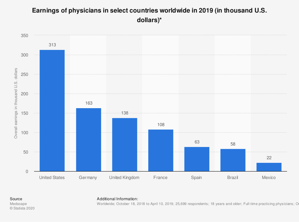 Statistic: Earnings of physicians in select countries worldwide in 2019 (in thousand U.S. dollars)*   Statista
