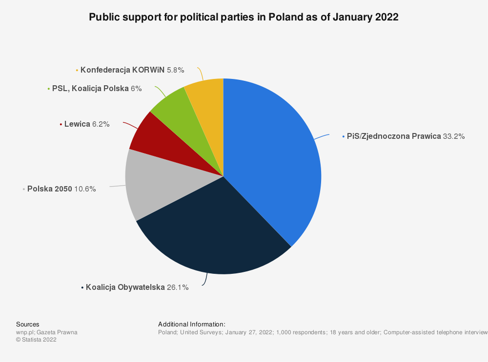 Statistic: Public support for political parties in Poland as of February 2020 | Statista