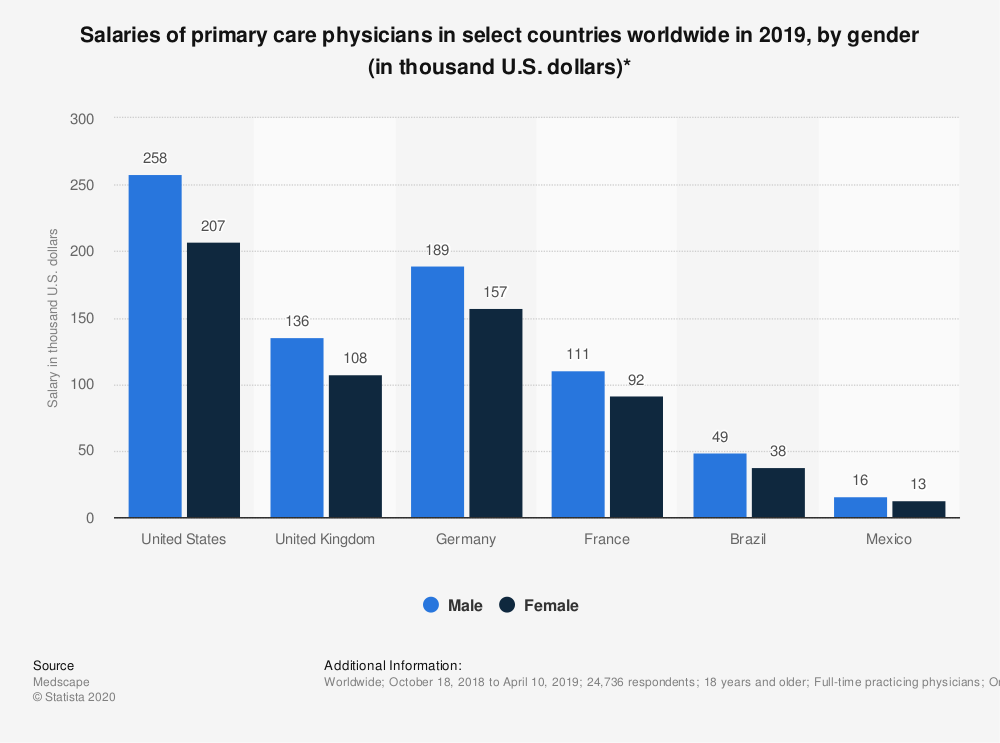 Statistic: Salaries of primary care physicians in select countries worldwide in 2019, by gender (in thousand U.S. dollars)* | Statista