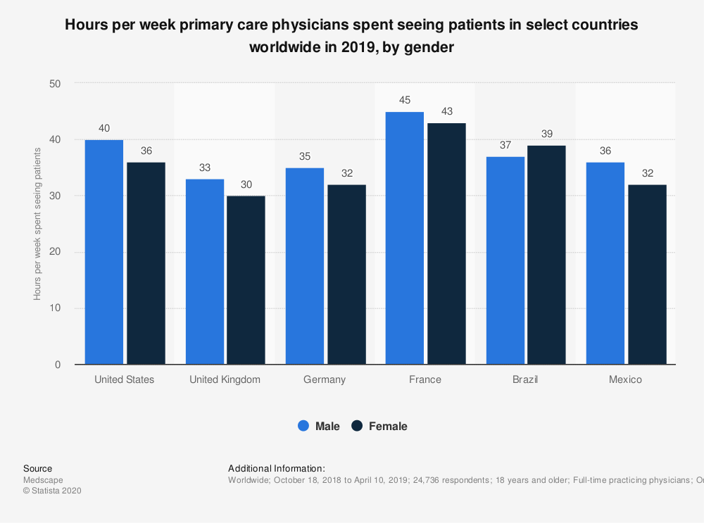 Statistic: Hours per week primary care physicians spent seeing patients in select countries worldwide in 2019, by gender | Statista