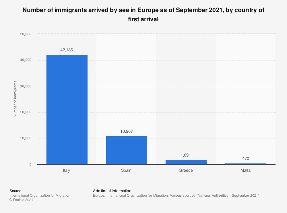 Statistic: Number of immigrants arrived by sea in Europe as of December 2020*, by country of first arrival | Statista