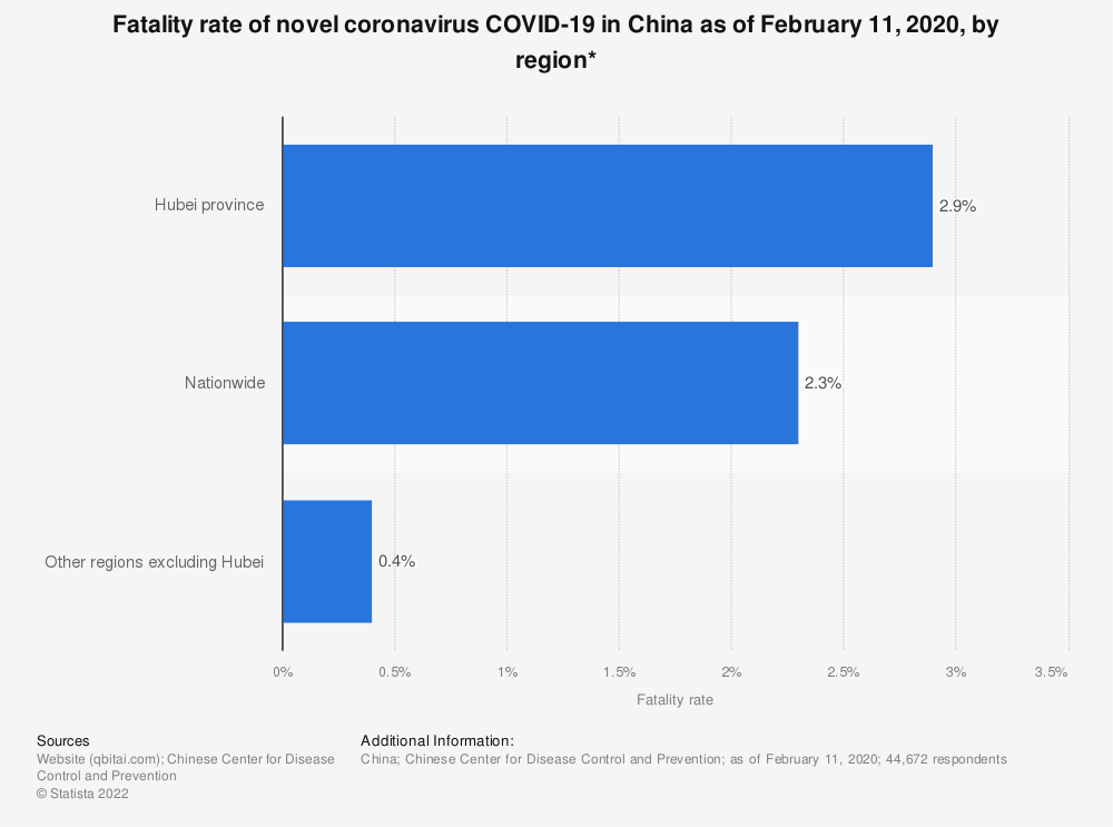 Statistic: Fatality rate of novel coronavirus COVID-19 in China as of February 11, 2020, by region* | Statista