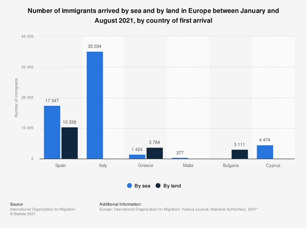 Statistic: Number of immigrants arrived by sea and by land in Europe as of March 2020*, by country of first arrival | Statista