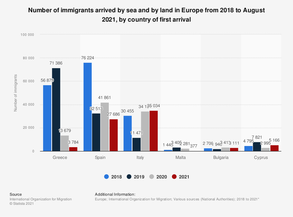 Statistic: Number of immigrants arrived by sea and by land in Europe from 2018 to March 2020, by country of first arrival | Statista