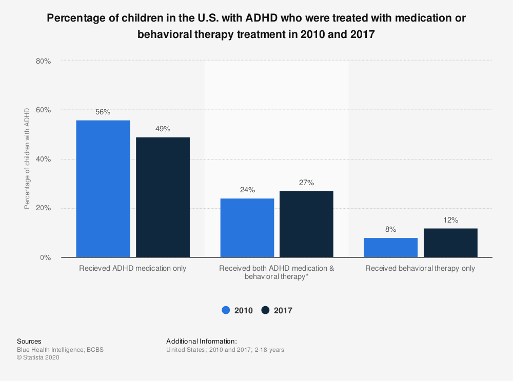 Statistic: Percentage of children in the U.S. with ADHD who were treated with medication or behavioral therapy treatment in 2010 and 2017 | Statista