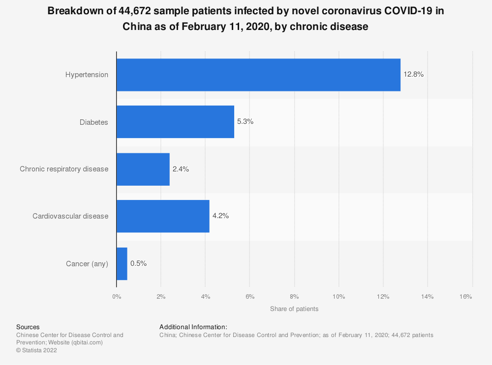 Statistic: Breakdown of 44,672 sample patients infected by novel coronavirus COVID-19 in China as of February 11, 2020, by chronic disease | Statista