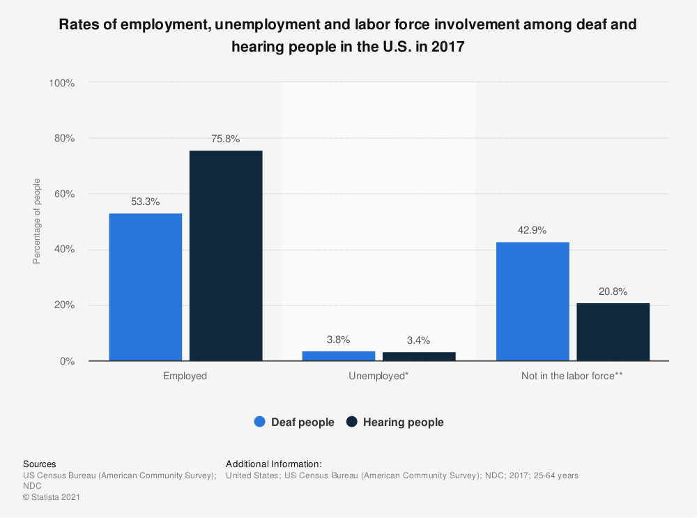 Statistic: Rates of employment, unemployment and labor force involvement among deaf and hearing people in the U.S. in 2017 | Statista
