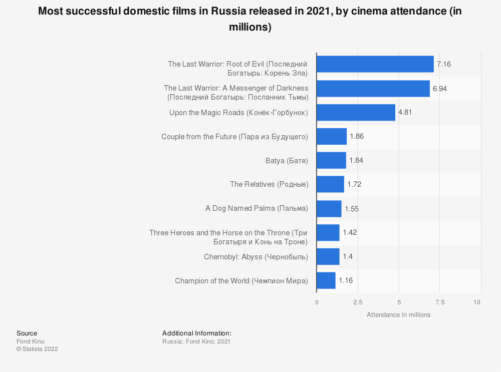Statistic: Most successful domestic films in Russia released in 2019, by cinema attendance (in millions) | Statista