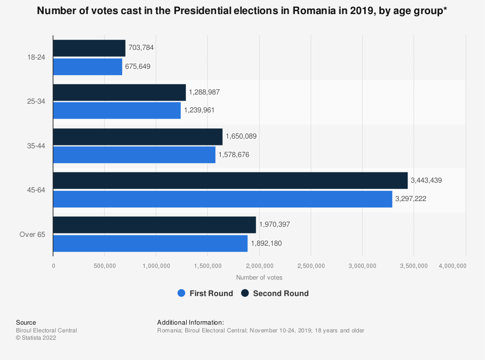 Statistic: Number of votes cast in the Presidential elections in Romania in 2019, by age group* | Statista
