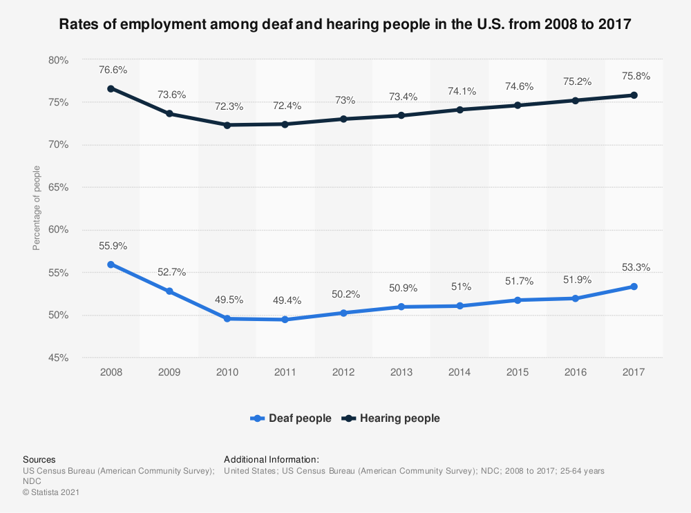 Statistic: Rates of employment among deaf and hearing people in the U.S. from 2008 to 2017 | Statista