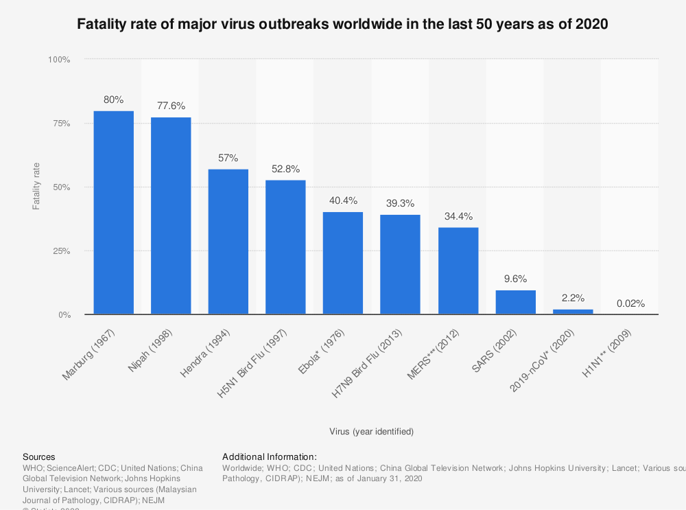 Statistic: Fatality rate of major virus outbreaks worldwide in the last 50 years as of 2020 | Statista
