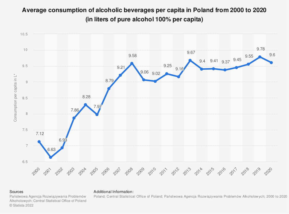 Statistic: Average consumption of alcoholic beverages per capita in Poland from 1993 to 2018* (in liters of pure alcohol 100% per capita)   Statista