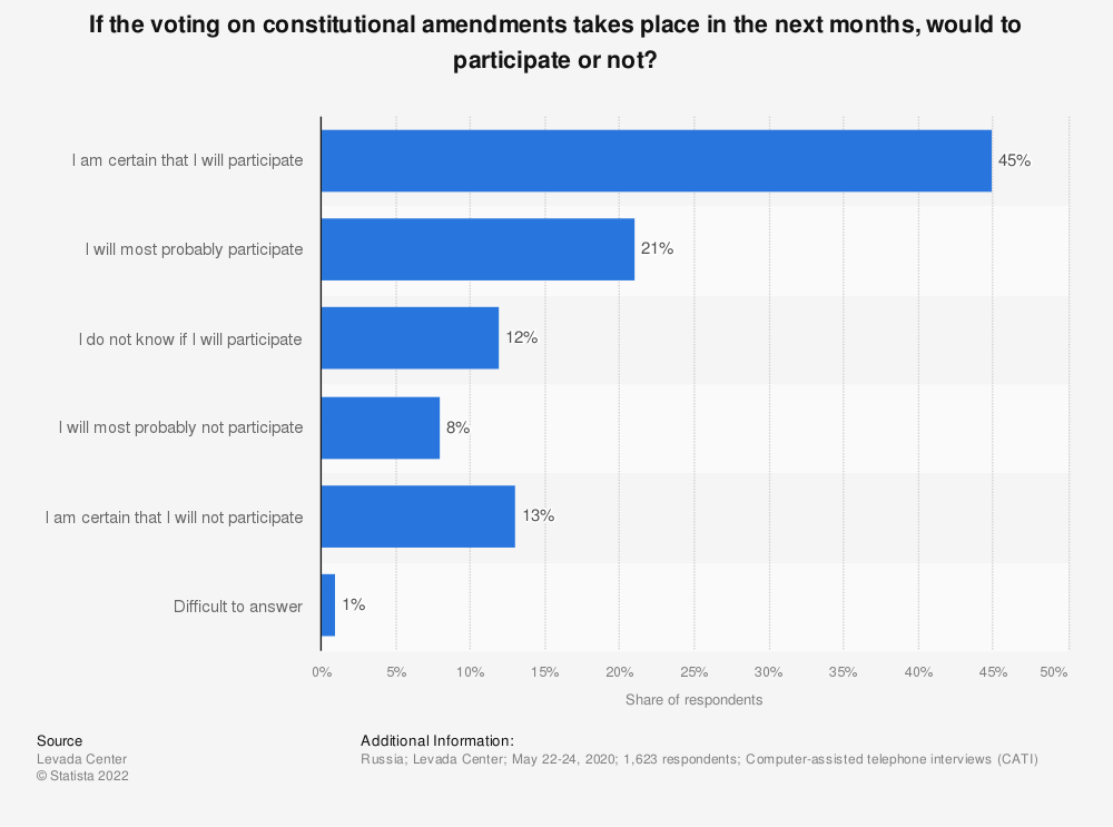 Statistic: If the voting on constitutional amendments takes place in the next months, would to participate or not? | Statista