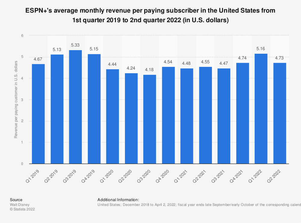 Statistic: ESPN+'s average monthly revenue per paying subscriber in the United States from 1st quarter 2019 to 3rd quarter 2020 (in U.S. dollars) | Statista