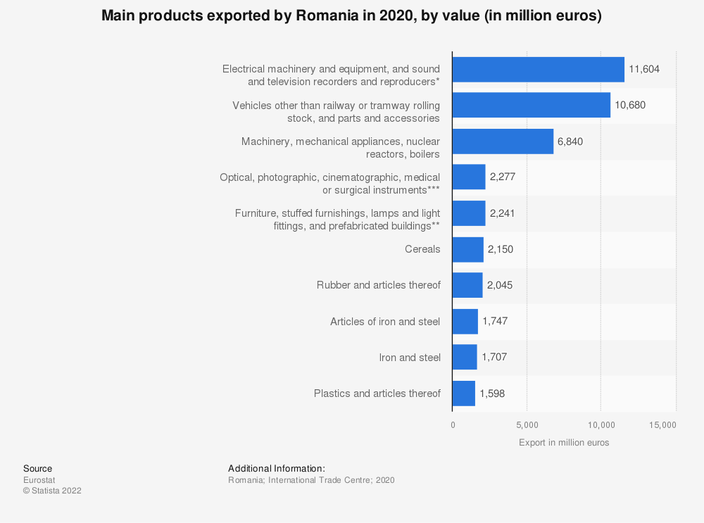 Statistic: Main products exported by Romania in 2019, by value (in million euros)   Statista