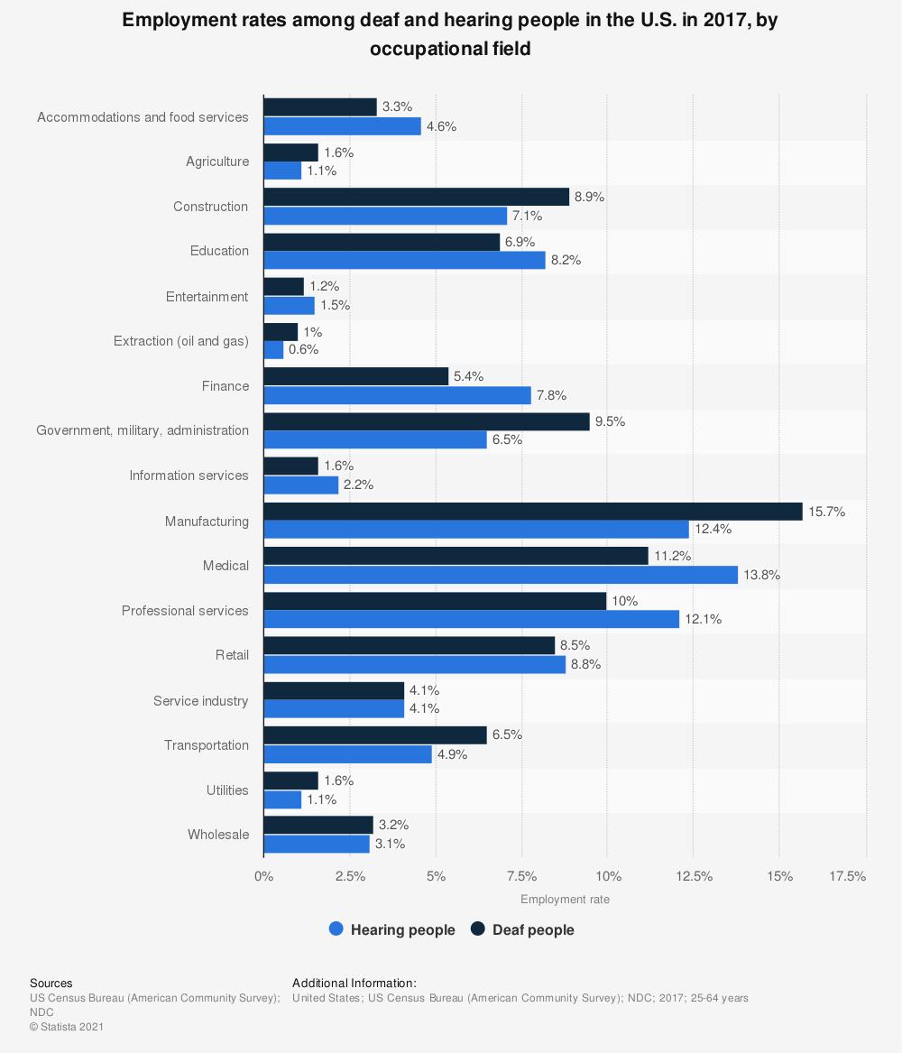 Statistic: Employment rates among deaf and hearing people in the U.S. in 2017, by occupational field | Statista