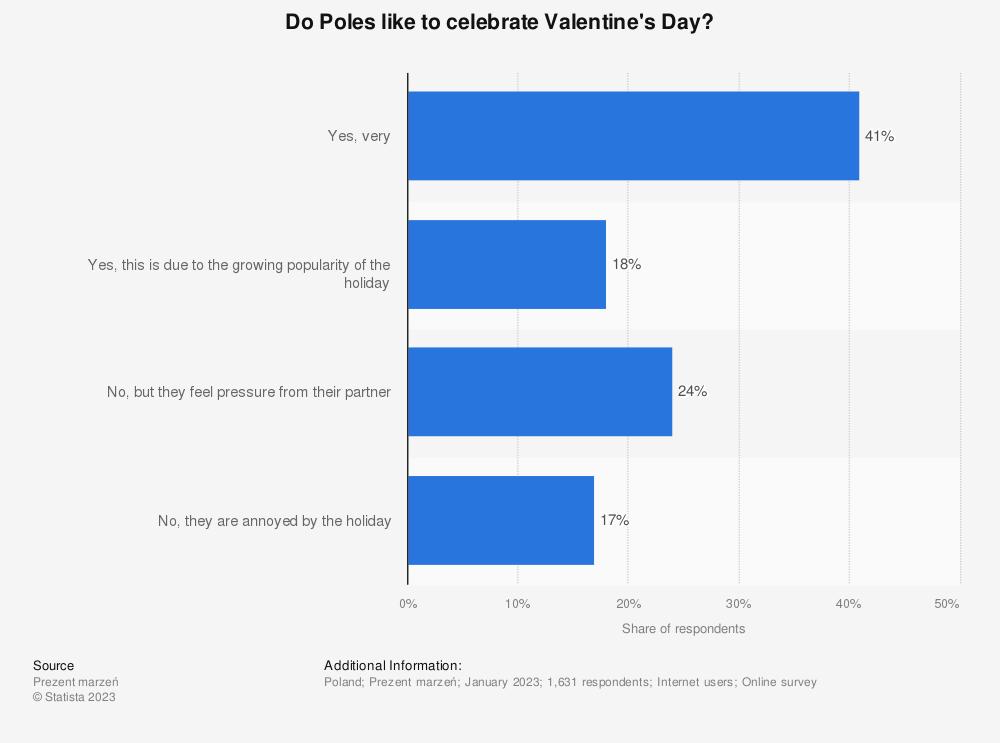 Statistic: Public perception of Valentine's Day in Poland in 2020   Statista