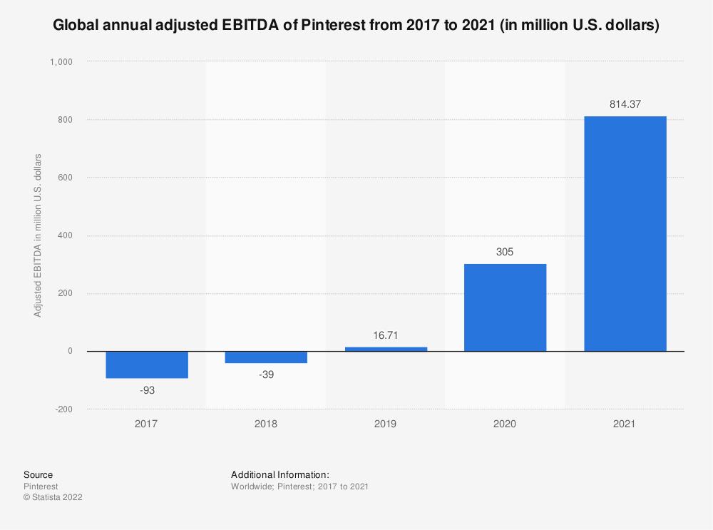 Statistic: Global annual adjusted EBITDA of Pinterest from 2017 to 2020 (in million U.S. dollars) | Statista