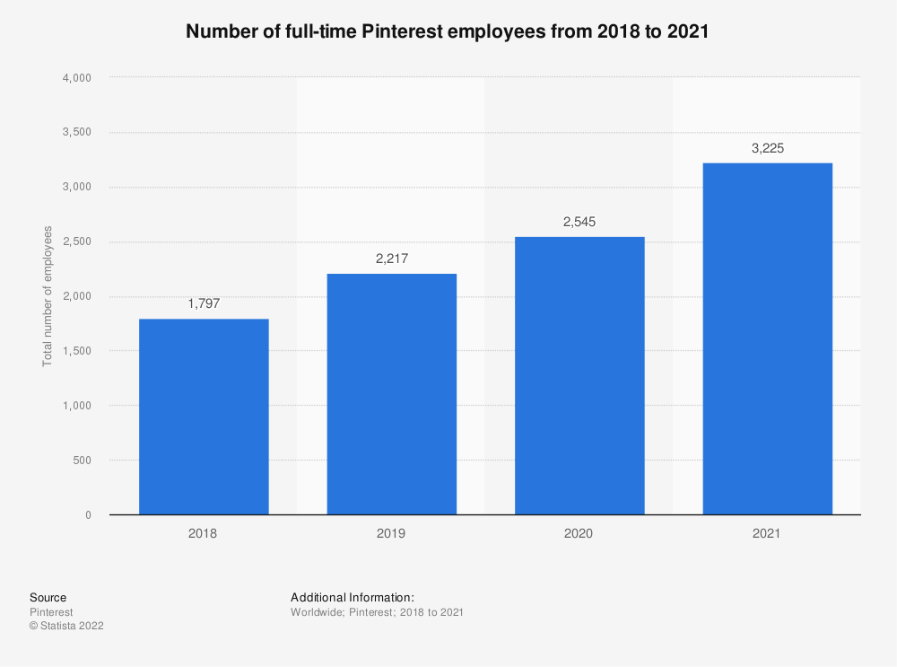 Statistic: Number of full-time Pinterest employees from 2018 to 2019 | Statista