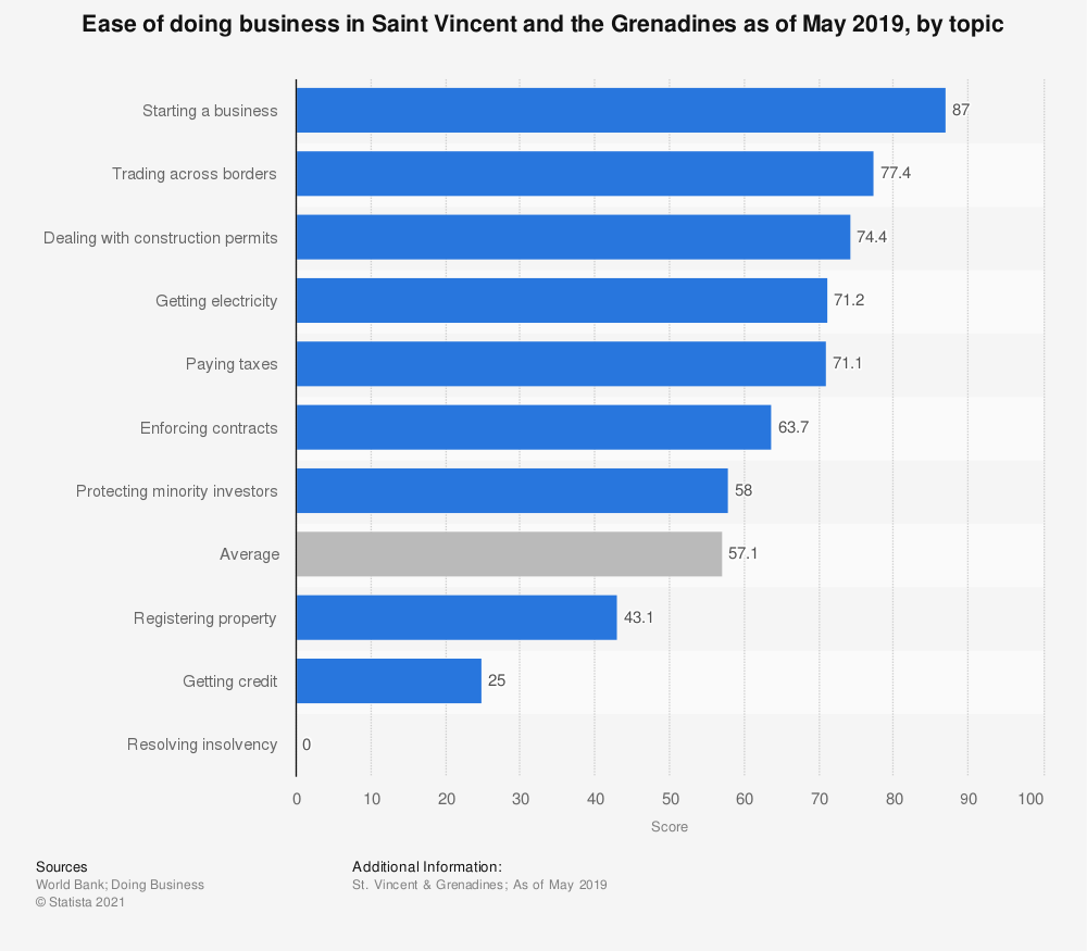 Statistic: Ease of doing business in Saint Vincent and the Grenadines as of May 2019, by topic | Statista