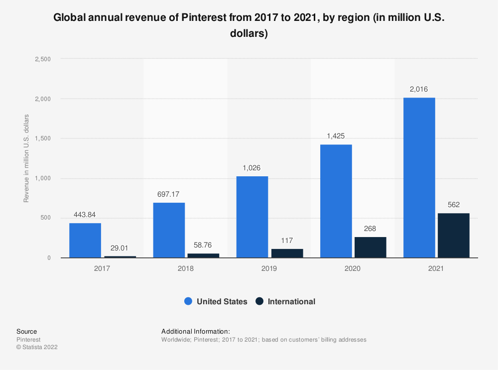 Statistic: Global annual revenue of Pinterest from 2017 to 2020, by region (in million U.S. dollars) | Statista