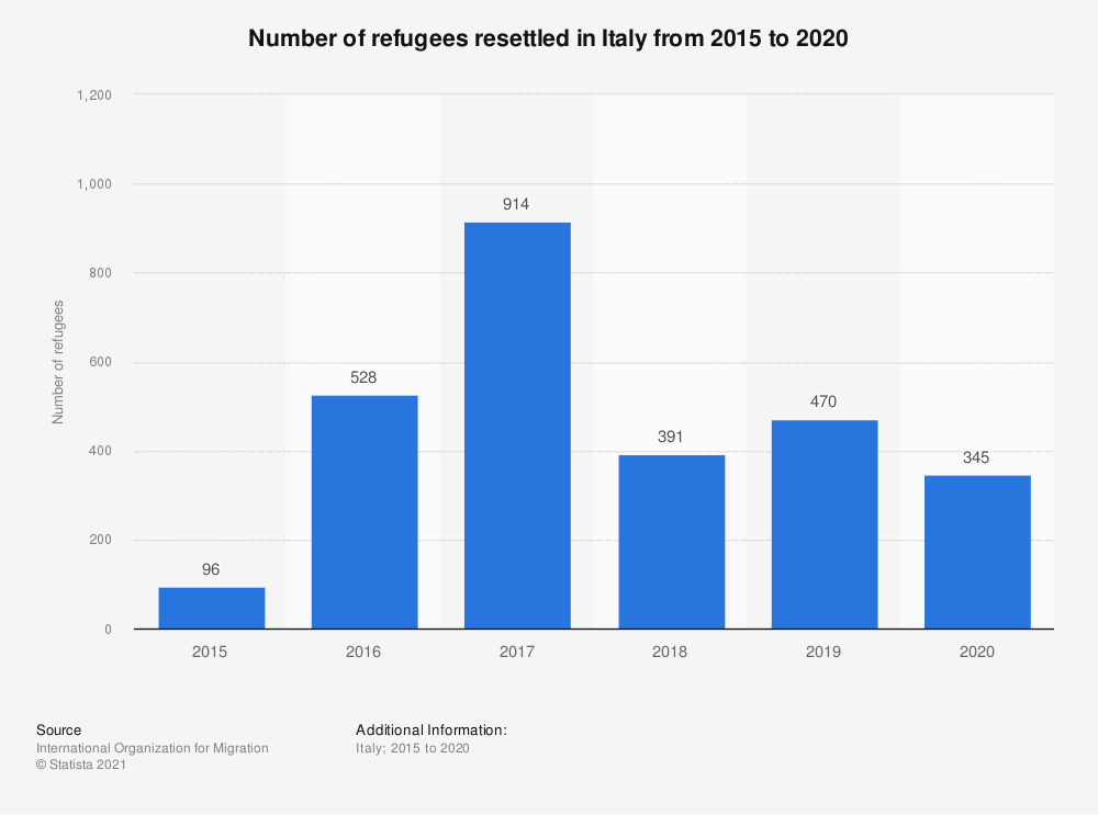 Statistic: Number of refugees resettled in Italy from 2015 to 2019 | Statista
