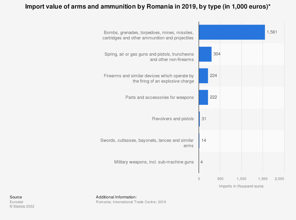 Statistic: Import value of arms and ammunition by Romania in 2019, by type* (in million euros)   Statista